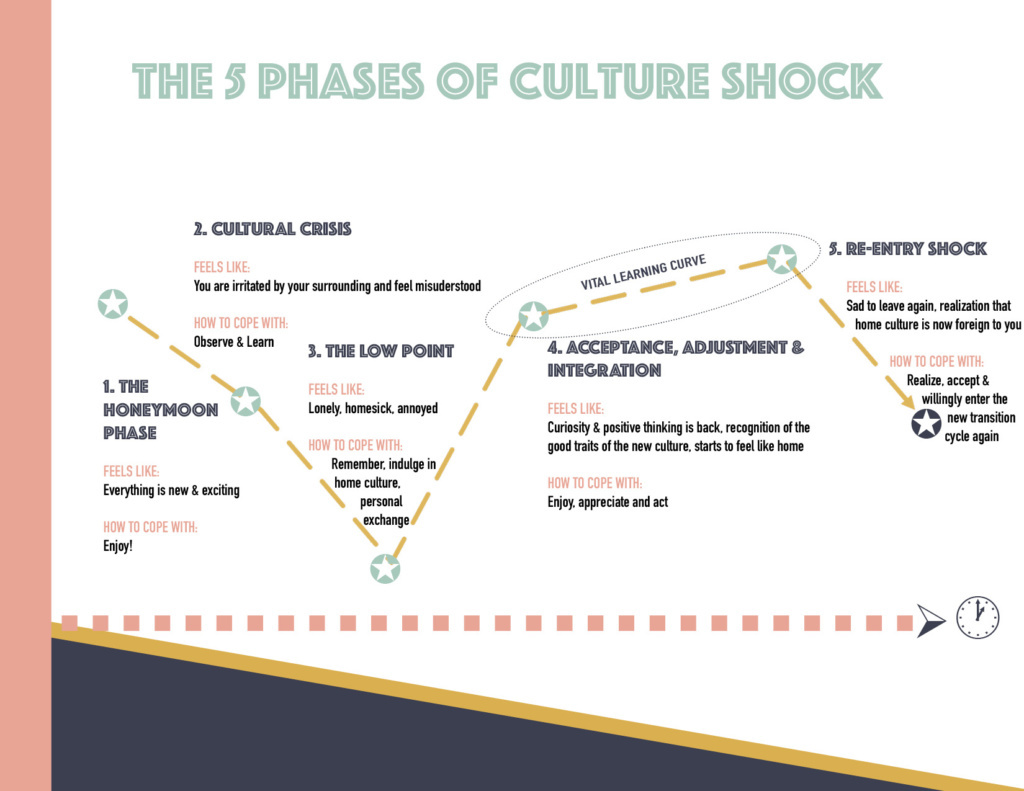 CULTURE SHOCK, PHASES