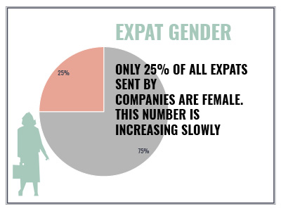 expat, gender, assignment