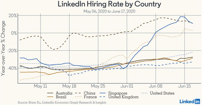 hiring rate, pandemic, linkedin